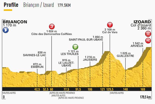 2017ツールドフランス第18ステージのコース