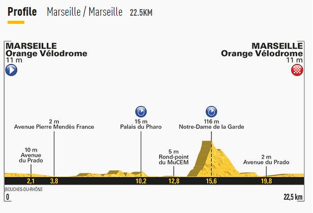 2017ツール・ド・フランス第20ステージ個人タイムトライアルコース