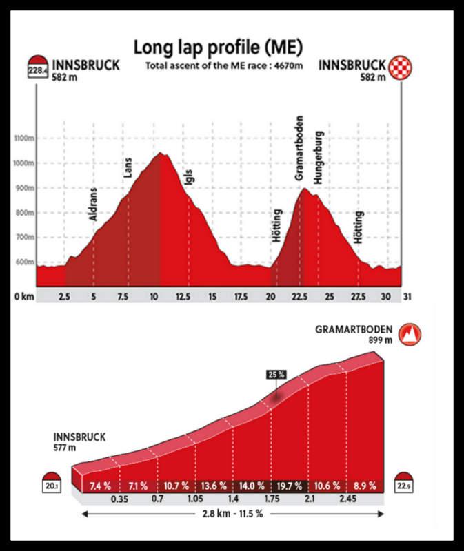 2018年UCI世界選手権ロードレースメンズエリート コースプロフィール