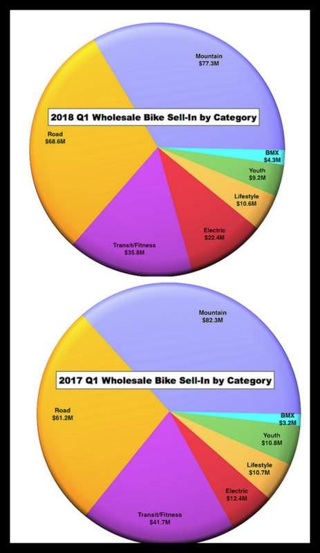 米国でのロードバイクなどの売り上げ
