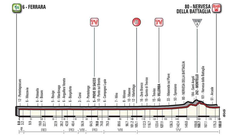 ジロ・デ・イタリア2018第13ステージコース