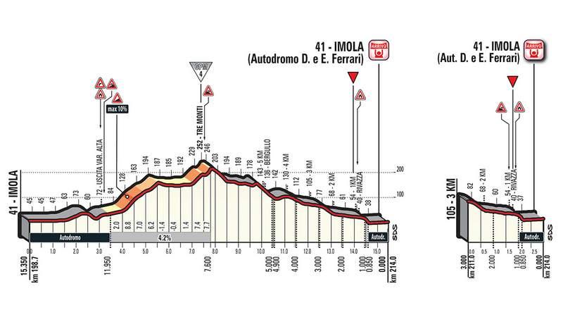 ジロ・デ・イタリア第12ステージコースプロフィール