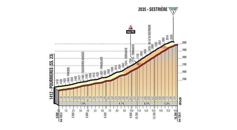 ロードバイクとロードレース、2018ジロ・デ・イタリア第19ステージコースプロフィール