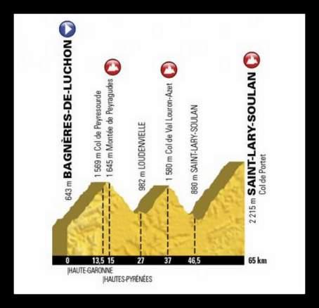 2018ツール・ド・フランス、第17ステージのコースプロフィール。