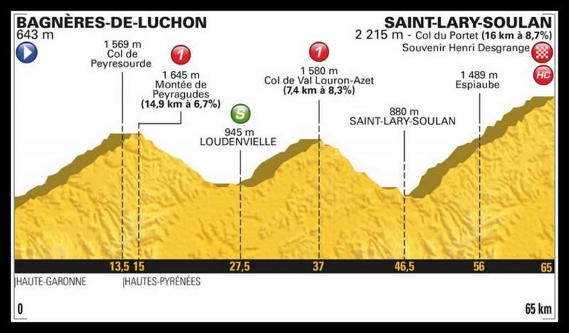 ツール・ド・フランス2018、第17ステージのコースプロフィール