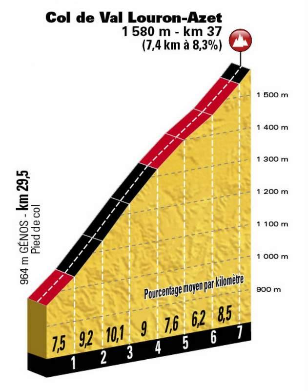 第17ステージのコースプロフィール。