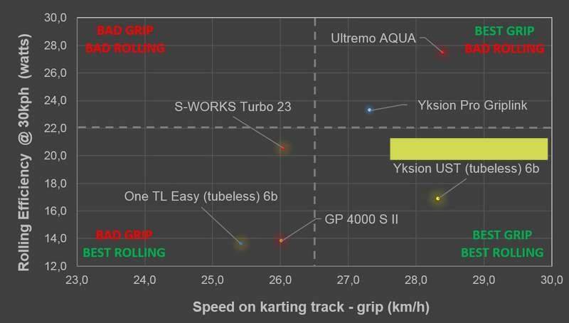 チューブレスタイヤのメリット。グリップと転がり抵抗のバランス