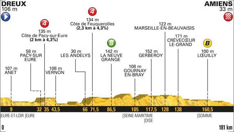 2018ツール・ド・フランス第8ステージコースプロフィール。