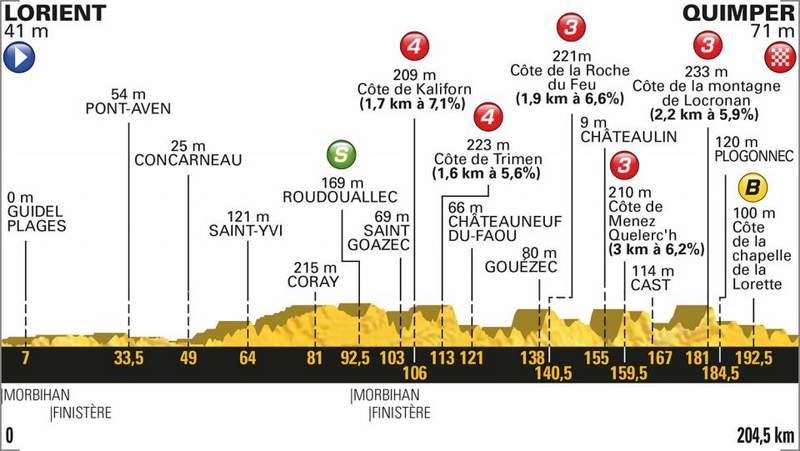 2018ツール・ド・フランス第5ステージのコースプロィール