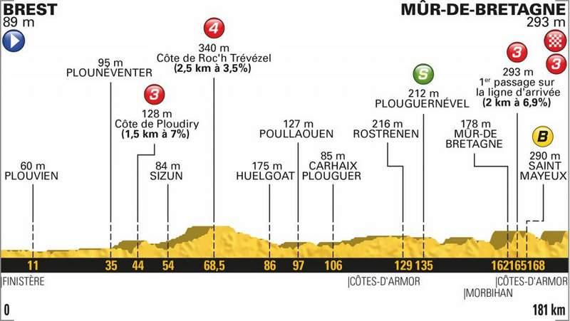 2018ツール・ド・フランス第6ステージコースプロフィール