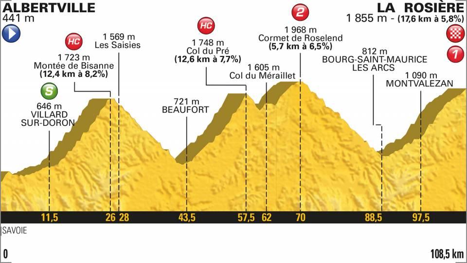 2018ツール・ド・フランス第11ステージコースプロフィール