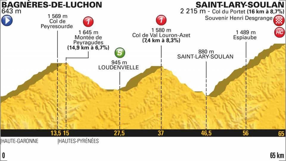 2018ツール・ド・フランス第17ステージ、コースプロフィール