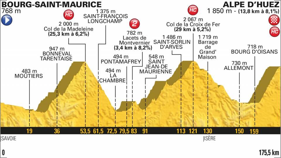 2018ツール・ド・フランス第12ステージコースプロフィール