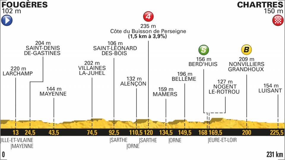 2018ツール・ド・フランス第7ステージコースプロフィール