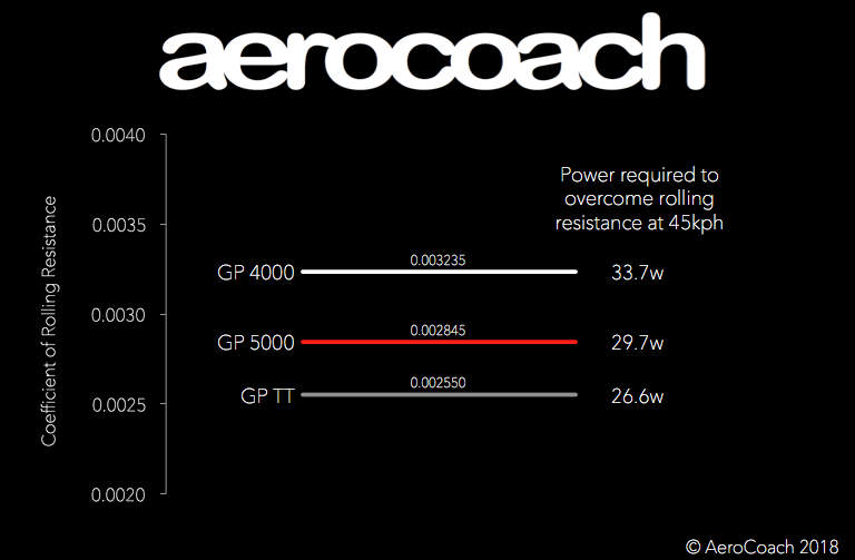 GP5000のエアロ性能と転がり抵抗