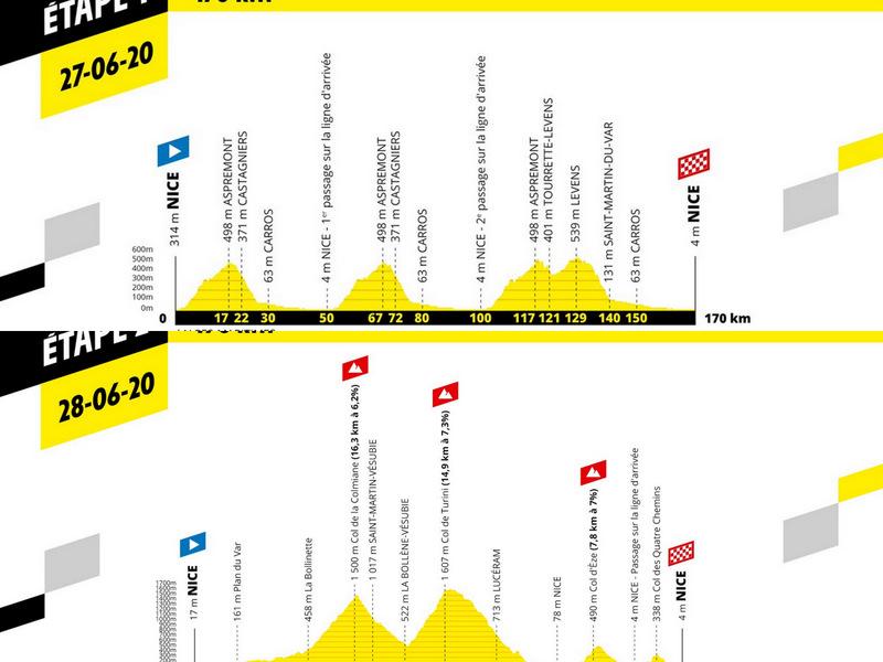 2020ツール・ド・フランス第1ステージと第2ステージ