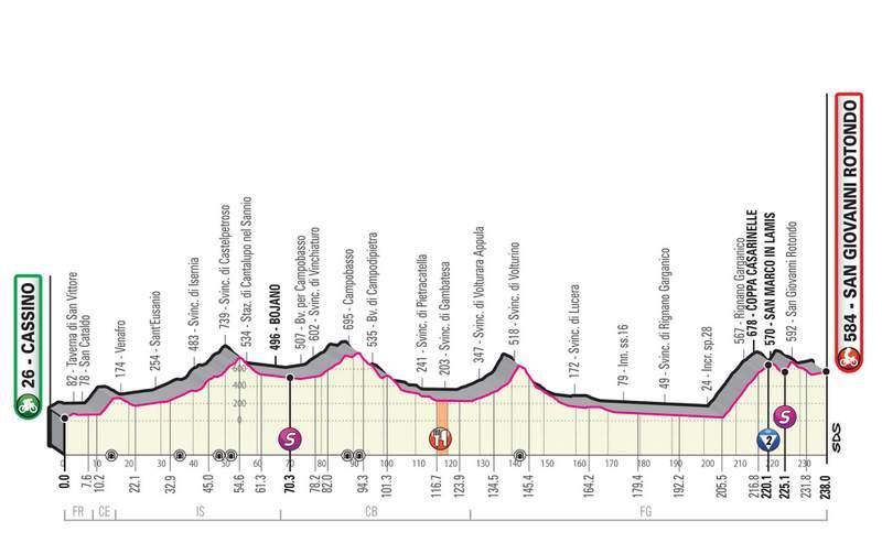 2019ジロ・デ・イタリア第6ステージのコースプロフィール