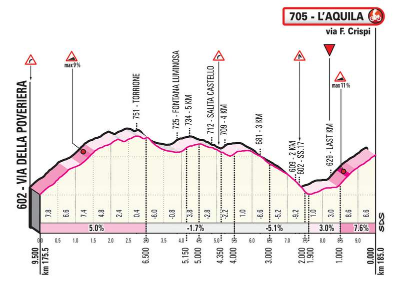 2019ジロ・デ・イタリア第7ステージのコースプロフィール