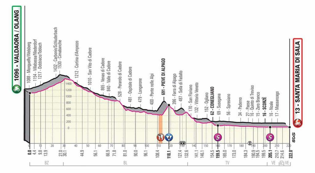 2019ジロ・デ・イタリア第18ステージのコースプロフィール
