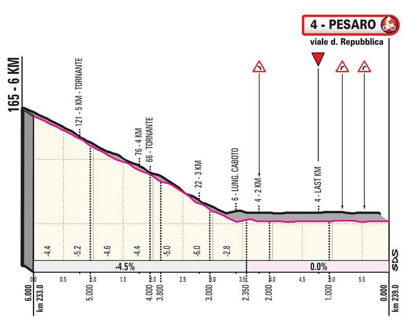 2019ジロ・デ・イタリア第8ステージのコースプロフィール