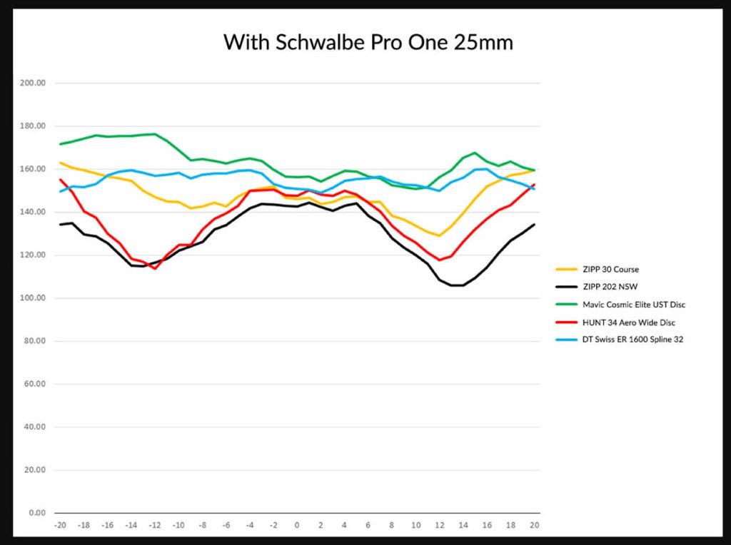 Zipp 202 NSWとHUNT 34 AERO WIDE DISCの比較実験データ
