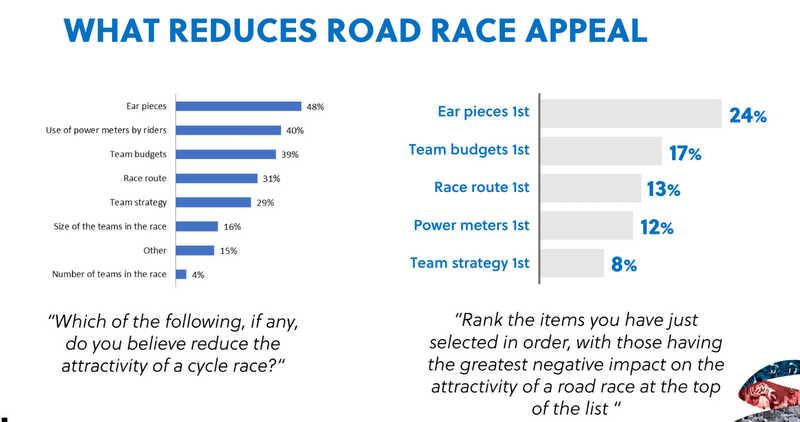UCIによるロードレースに関するアンケート結果報告書