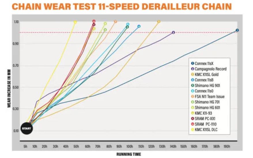 11速チェーンの耐久性の実験