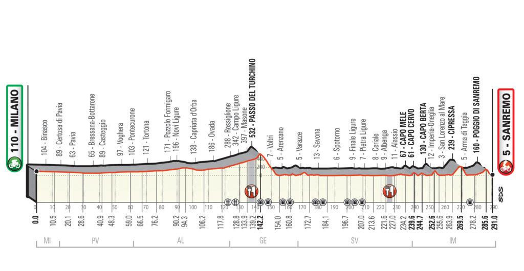 2020年ミラノ~サンレモのコースプロフィール