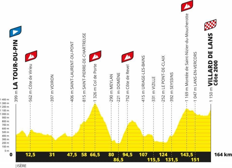 2020年ツール・ド・フランス第16ステージのコースプロフィール