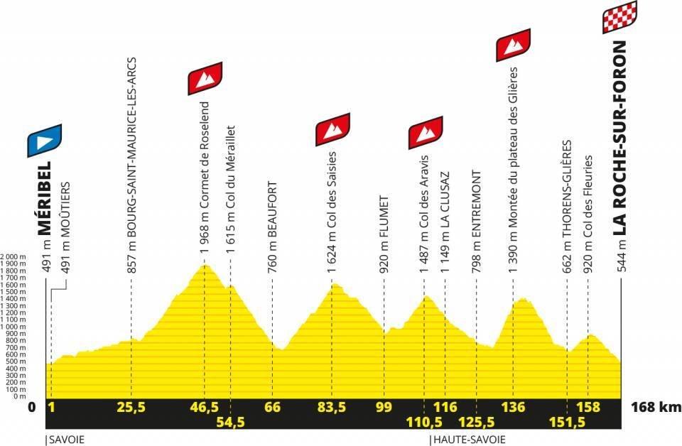 2020年ツール・ド・フランス第18ステージのコースプロフィール