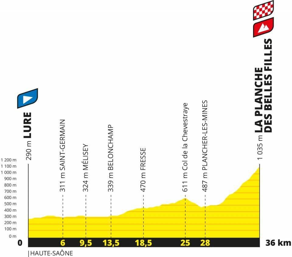 2020年ツール・ド・フランス第20ステージのコースプロフィール
