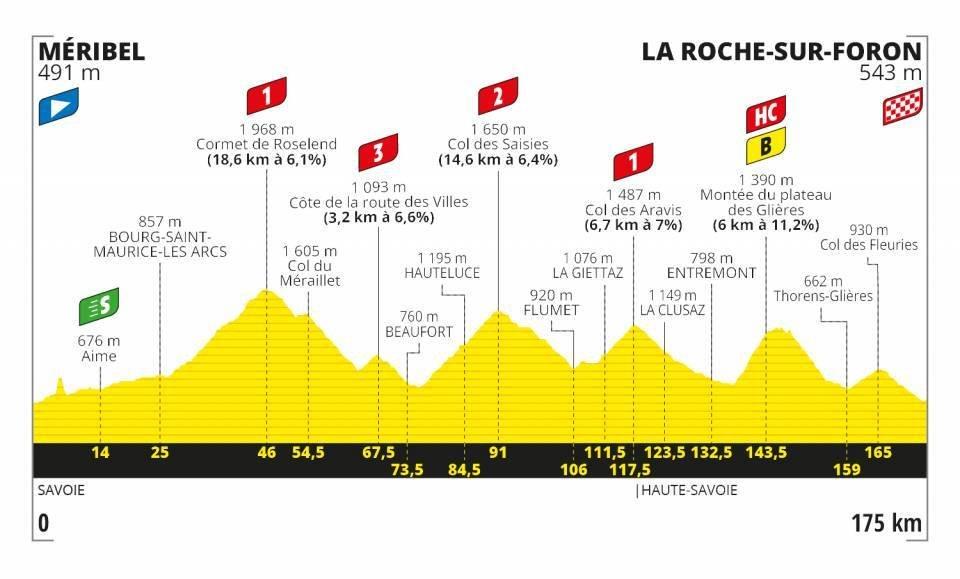 2020ツール・ド・フランス第18ステージコースプロフィール