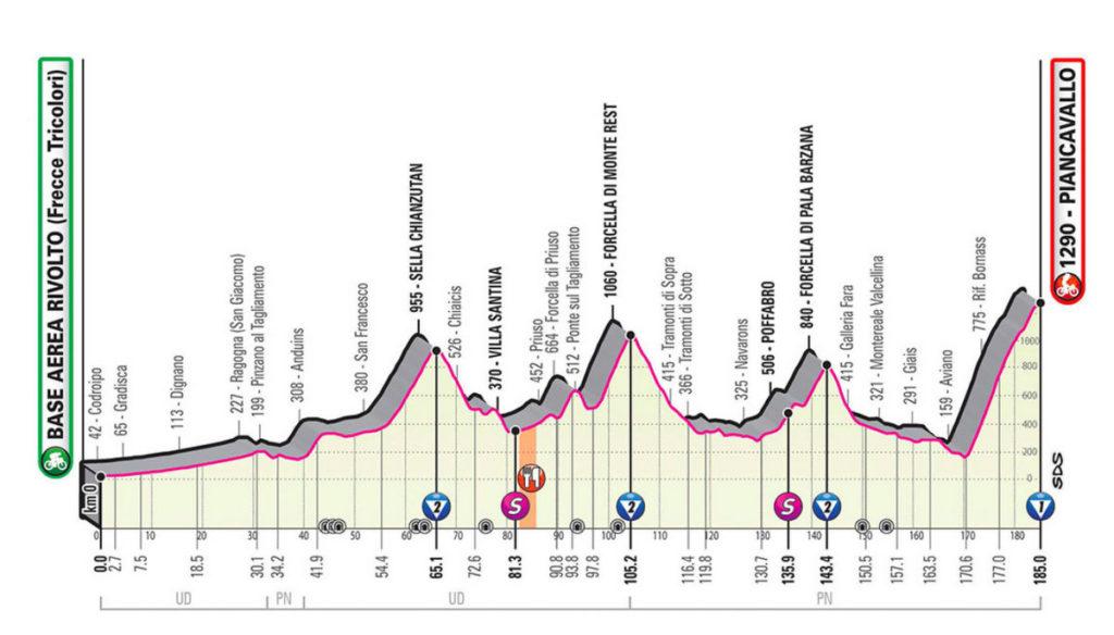 2020ジロ・デ・イタリア第15ステージのコースプロフィール