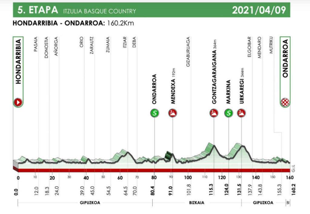 2021イツリア・バスクカントリー第5ステージのコースプロフィール