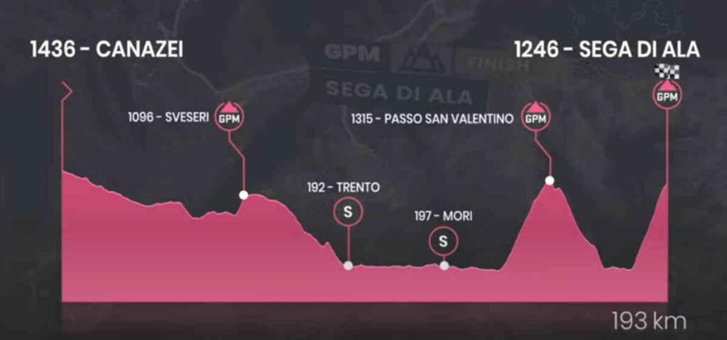ロードレースのジロ・デ・イタリア