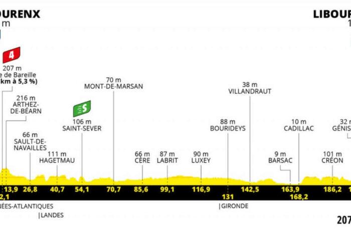 今日の第19ステージはどんなコース?2021ツール・ド・フランス