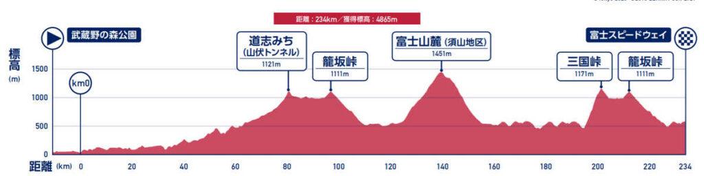 2020/2021東京五輪男子ロードレースのコース
