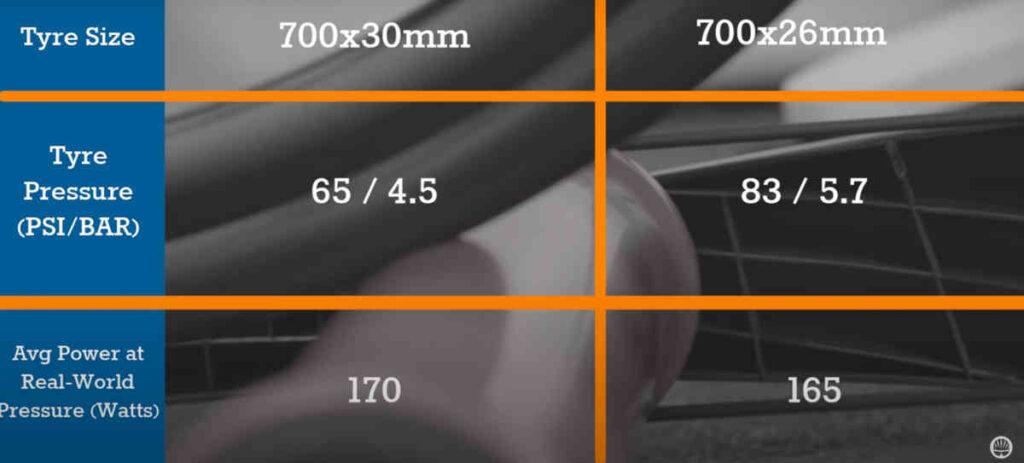 ロードバイクのタイヤの幅と速さの関係