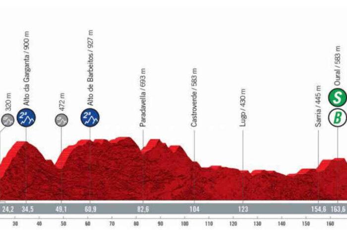 最後の大逃げか。今日の第19ステージのコースについて。2021ブエルタ・エスパーニャ