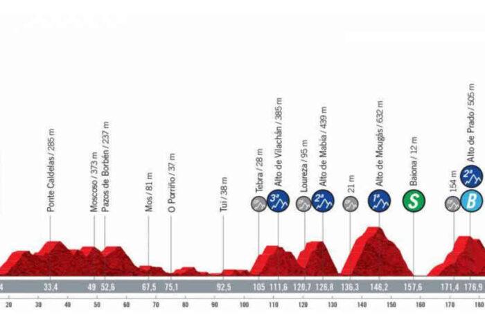 2021ブエルタ最後の山岳ステージ。第20ステージのコース紹介